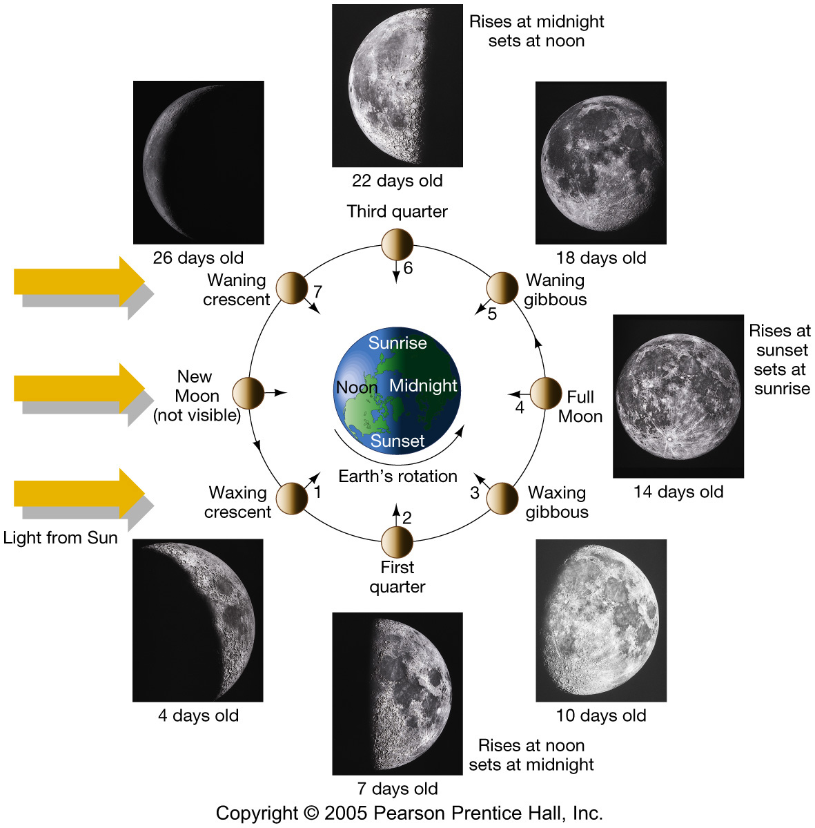 names of moon phases #10