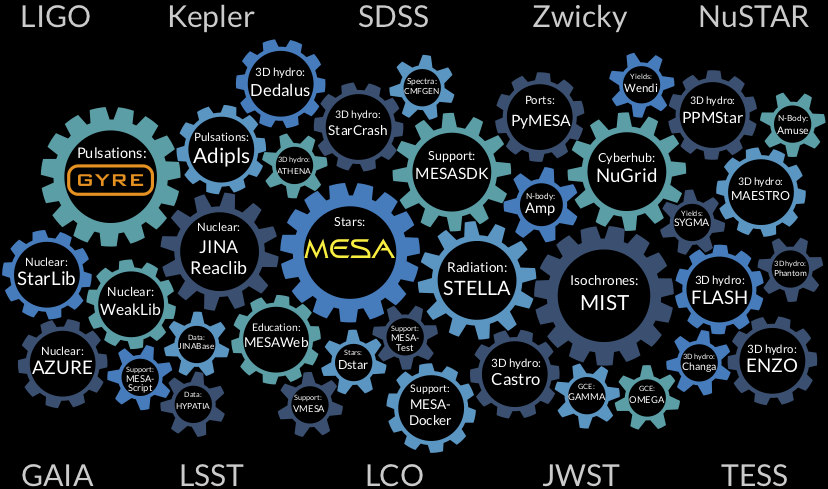 The stellar software ecosystem