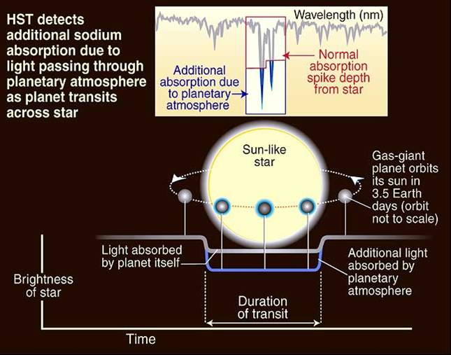 Schematic of HD 209458 and its planet